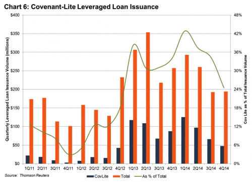 chart 6 covenant-lite leverage loan issuance