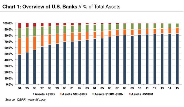 chart-banks-perc-total-assets