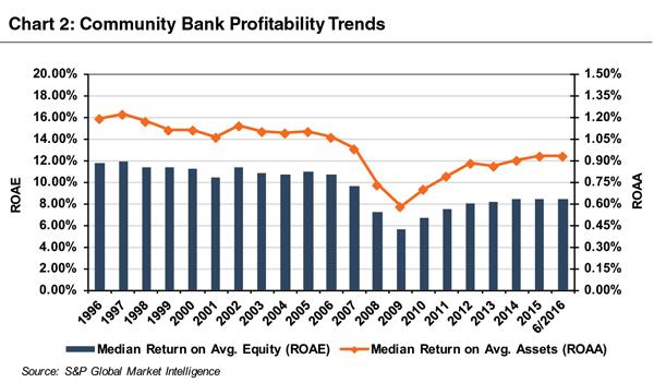 chart-comm-bank-profitability-trends-201606