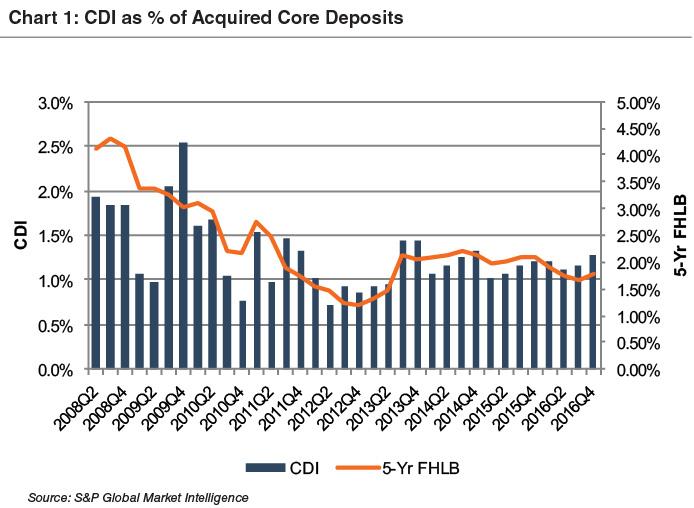 chart1_cdi-perc-acquired-core-dep