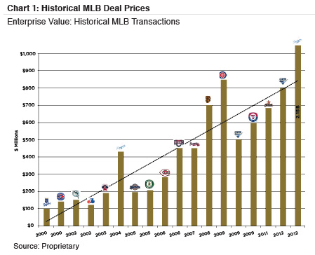 chart1_historical-MLB-deal-prices