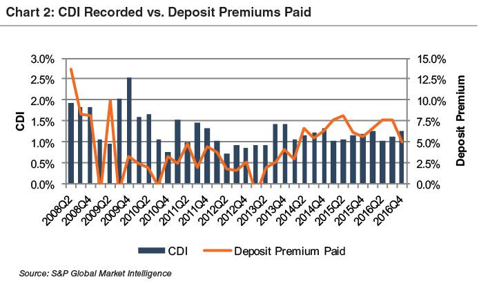 chart2_cdi-recorded-dep-prem-paid