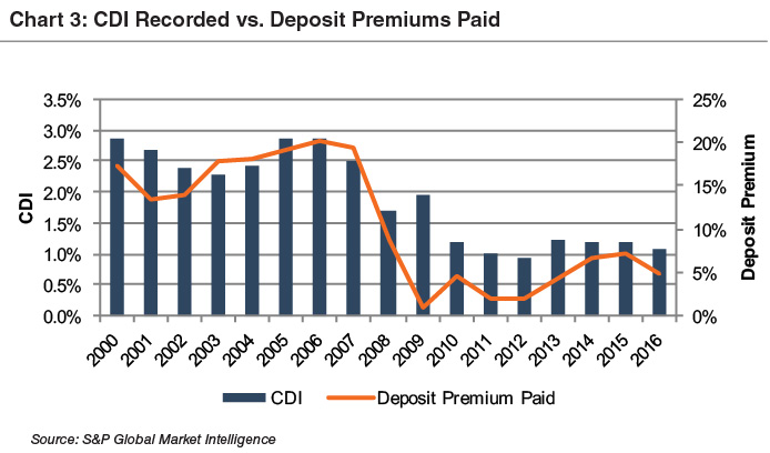 chart3_cdi-recorded-dep-prem-paid-since-2000
