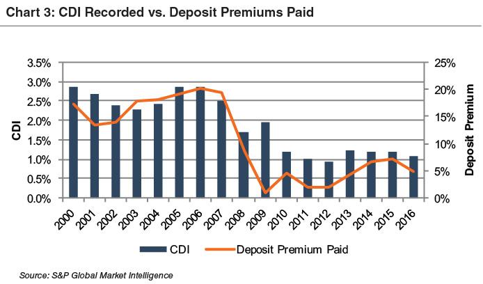 chart3_cdi-recorded-dep-prem-paid-since-2000