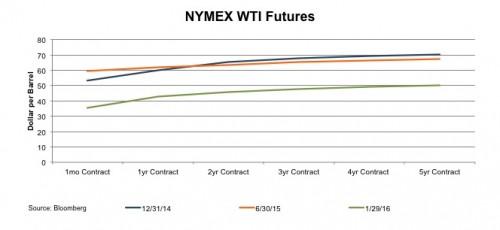 chart_NYMEX-WTI-Futures
