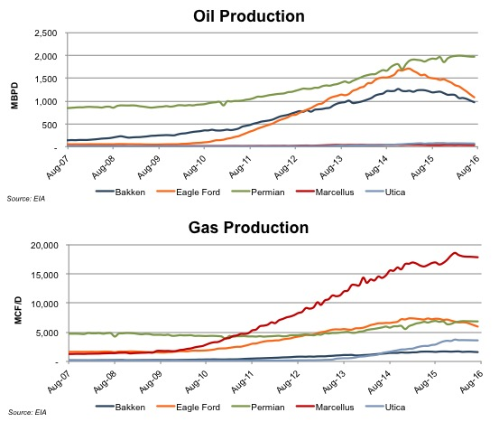 chart_oil-gas-production-aug16