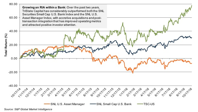 chart_ria-bank-tsc-returns