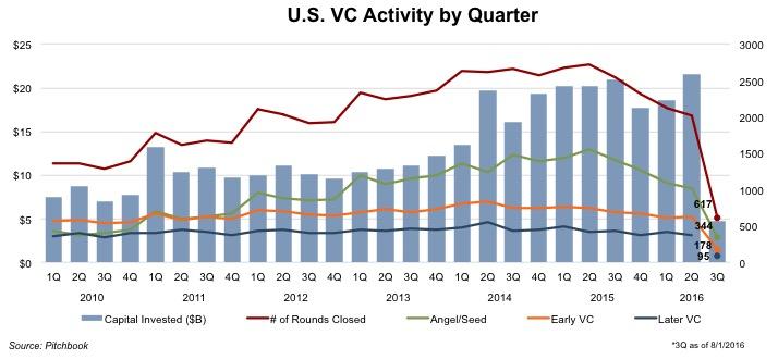 chart_us-vc-activity-by-quarter-3q16