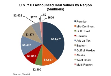 chart_ytd-announced-deals-by-region