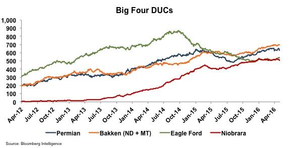 chart_big-four-ducs