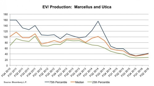 chart_ev-production-marcellus-utica-2q16