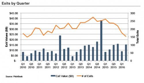 chart_exits-by-quarter-16Q2