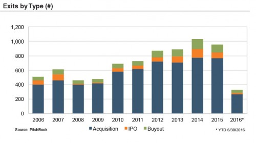 chart_exits-by-type-16Q2
