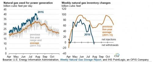 chart_natural-gas-supply-demand