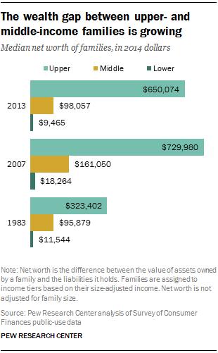 chart_pew-wealth-between-upper-middle-growing