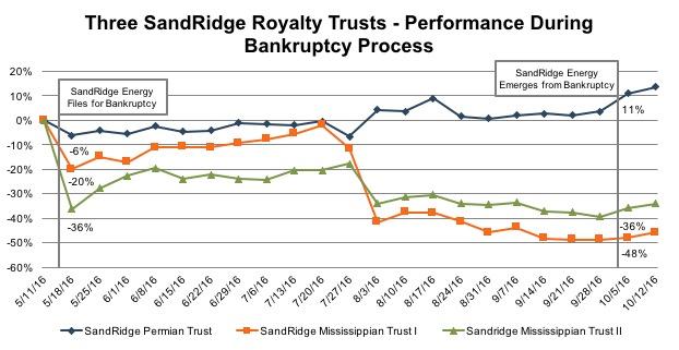 chart_sandridge