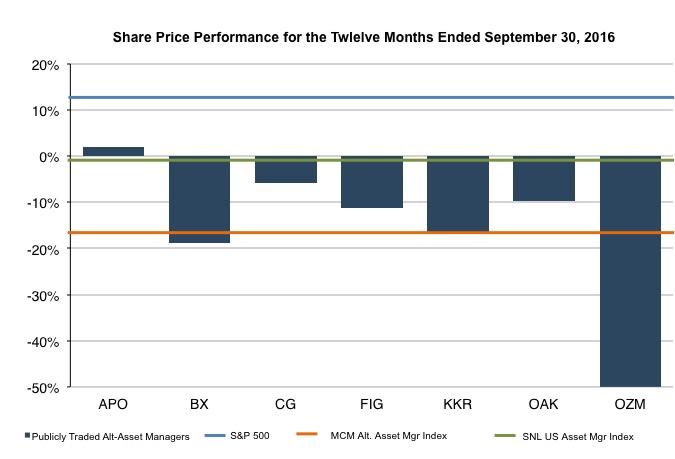 chart_share-price-perf-3q16