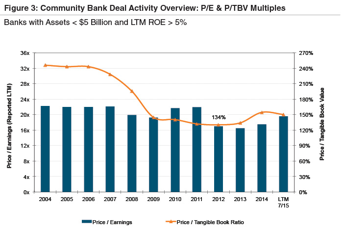 comm-bank-deal-activity-multiples