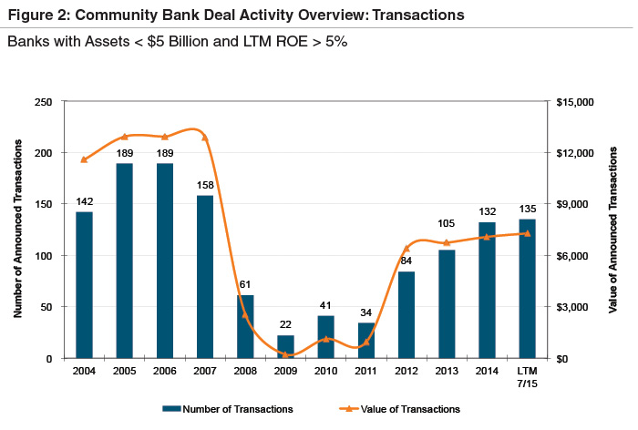 comm-bank-deal-activity-transactions
