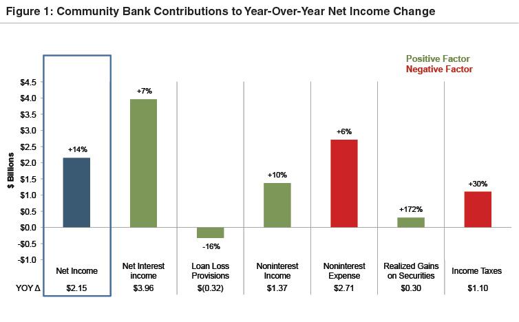 community-bank-net-income-change