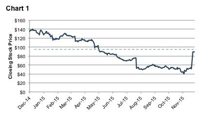 control-premium-keurig-stock-price