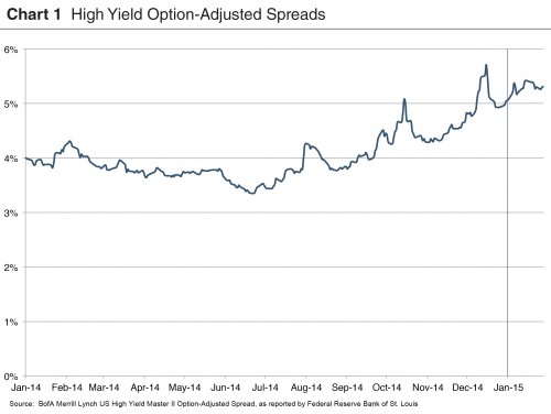 credit-spreads_chart-1