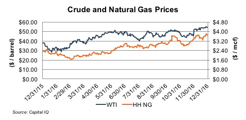crude-oil-gas-prices-ye16