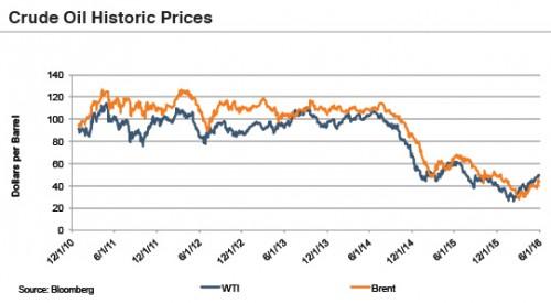 cude-oil-prices-160601
