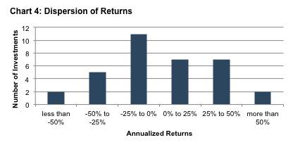 dispersion-returns