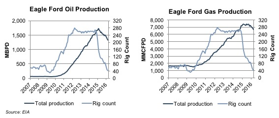 ef-oil-gas-production