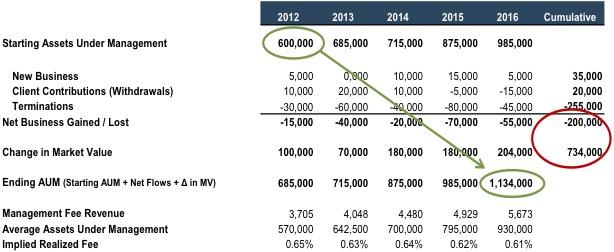 example-RIA-revenue-growth