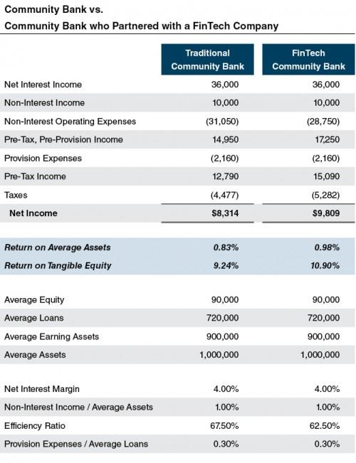 example_irr-analysis-bank-fintech
