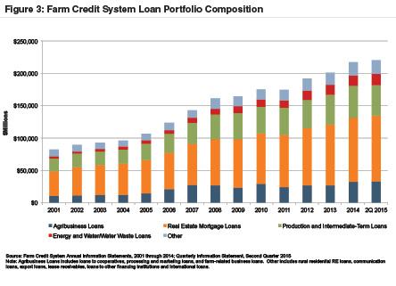 farm-credit-system-lp-composition
