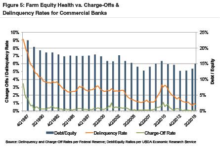 farm-equity-health-delinquency-rates
