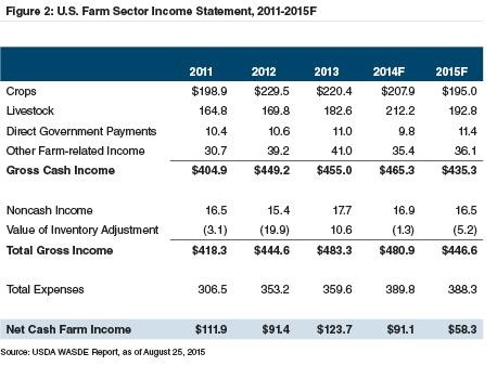farm-sector-income-statement-2011-2015F
