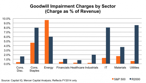 goodwill-impairment-charges-sector