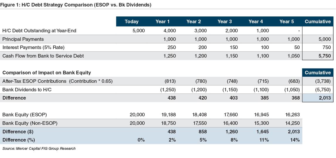 hc-debt-strategy-comparison