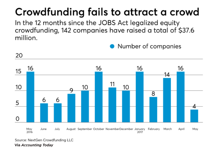jobs-act-crowdfunding copy