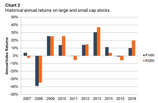 large-cap-small-cap-past-decade-indices