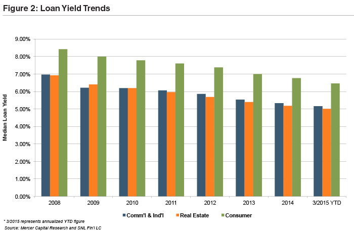 loan-yield-trends