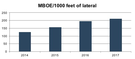 mboe1000ft-2017