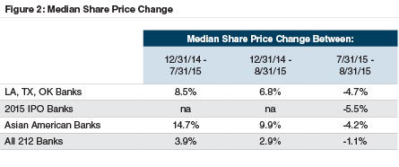 median-share-price-change-201507