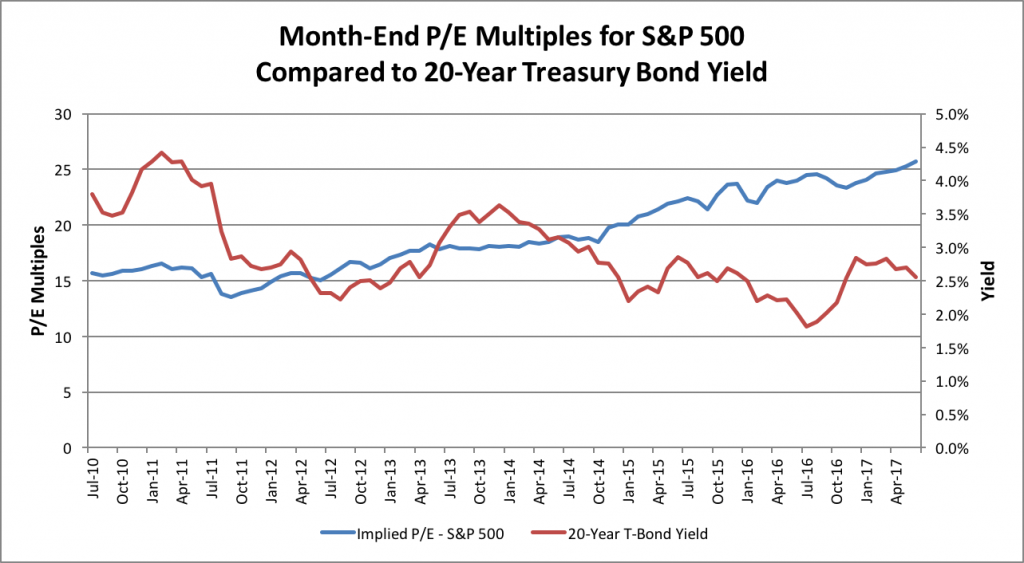 month-end-pe-multiples (1)