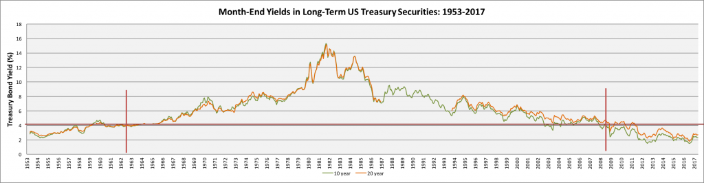 month-end-yields-long-term-US-securities (1)