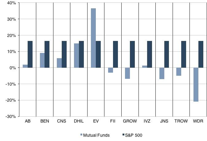 mutual_fund_sandp500