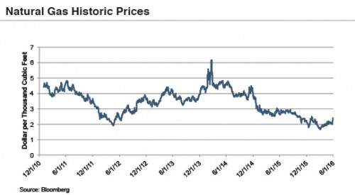 natural-gas-prices-160601
