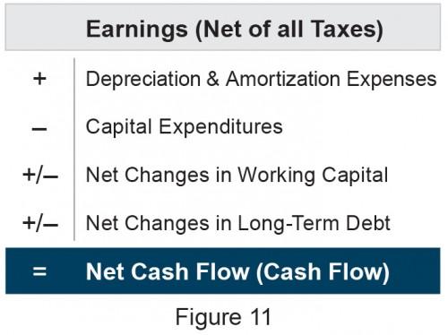net-cash-flow