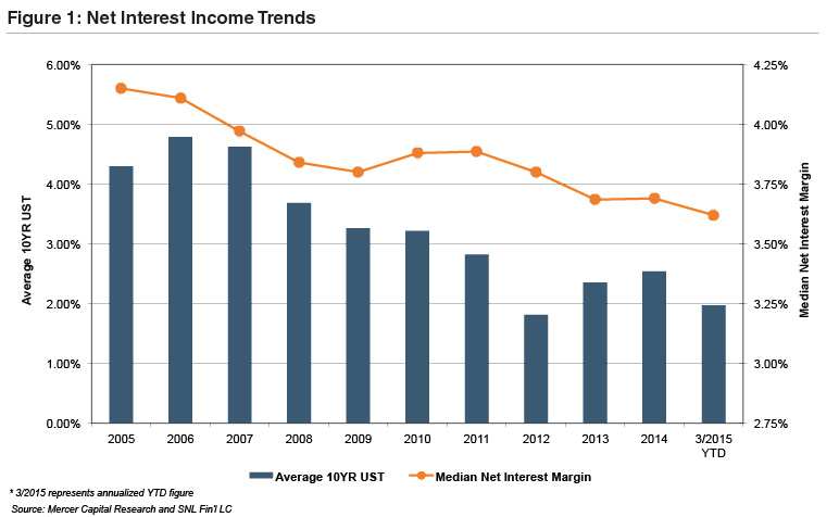 net-interest-income-trends
