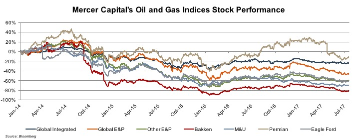 oil and gas stock performance 2017-7