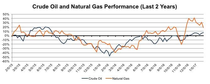 oil-gas-perf-last-2-years-201602